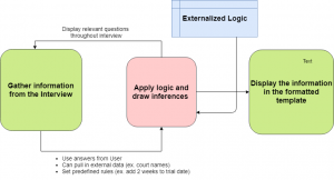 Interview Flowchart showing external data source containing logical rules
